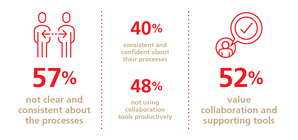 What is the current state ofworkplace collaboration? Infographic
